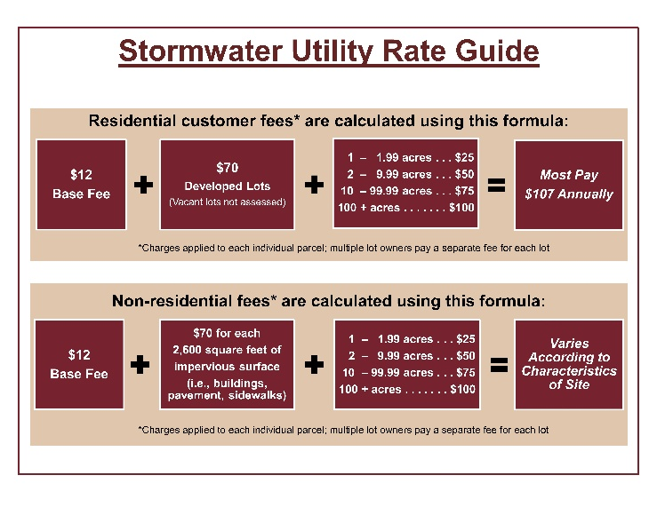 Stormwater Utility Rate Guide Diagram